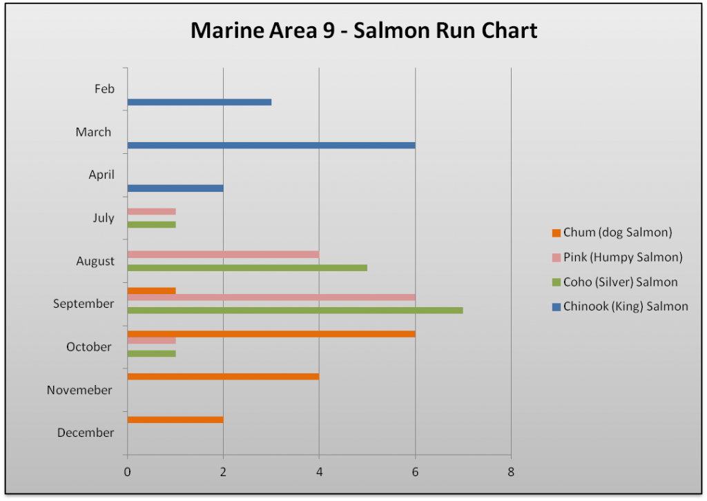 Marine Area 9 Salmon Run Chart