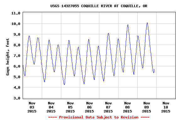 Coquille River Water levels