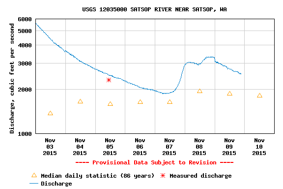 Current Satsop river discharge 11-09-2015