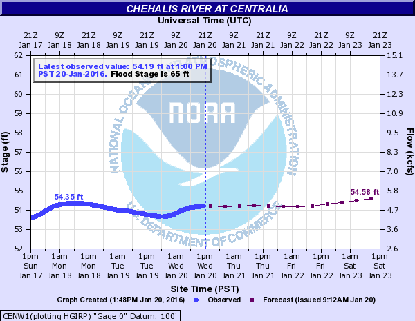 Chehalis River Water Levels