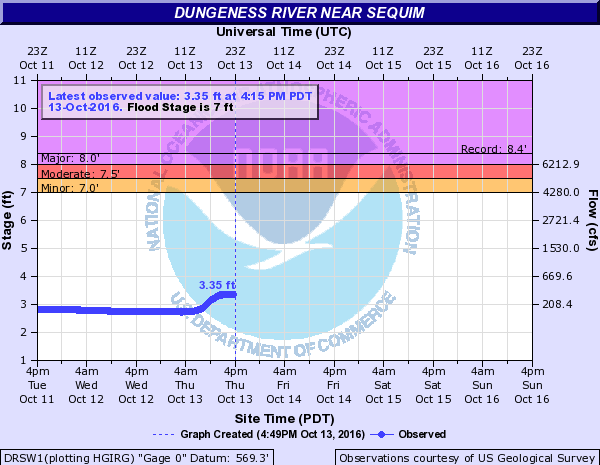 Dungeness river water levels and discharge rate